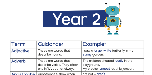 Preview image of Grammar and Punctuation Terms for Years 1-2 - explained!